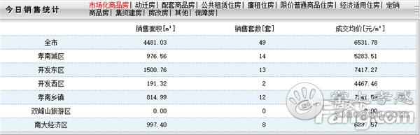 2020年5月20日孝感房产网签49套,成交均价6531元/㎡![图1]