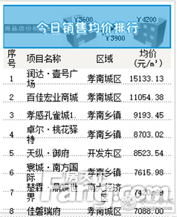 2020年5月20日孝感房产网签49套,成交均价6531元/㎡![图4]