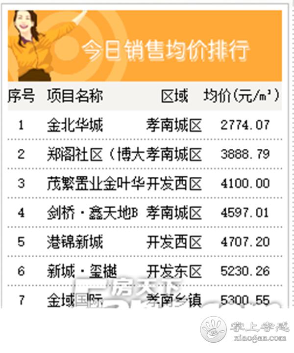 2020年5月20日孝感房产网签49套,成交均价6531元/㎡![图5]