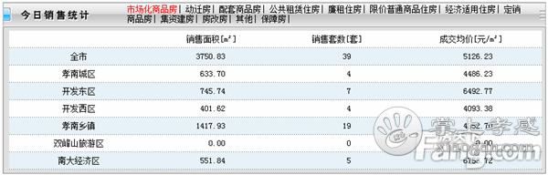 2020年5月27日孝感房产网签39套,成交均价5126元/㎡![图1]