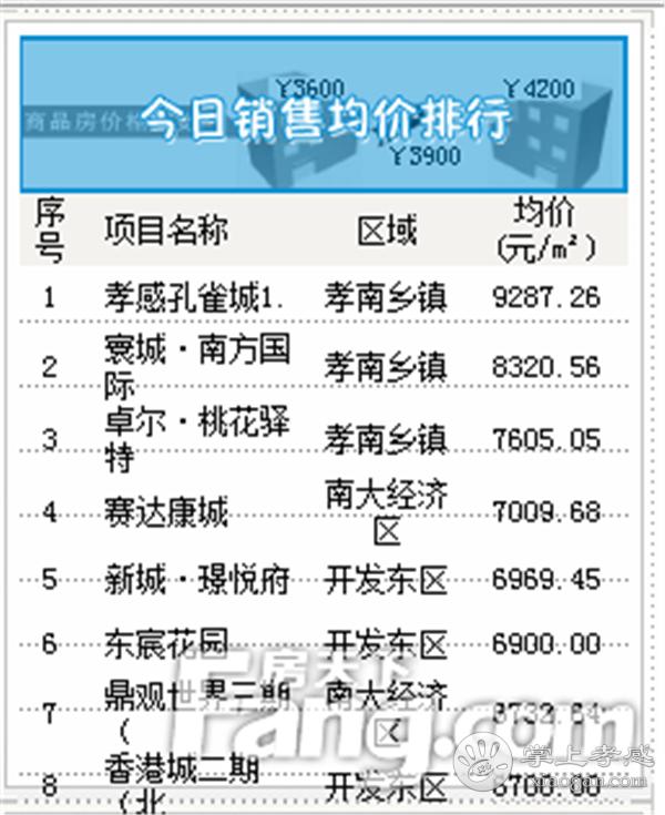2020年5月27日孝感房产网签39套,成交均价5126元/㎡![图4]