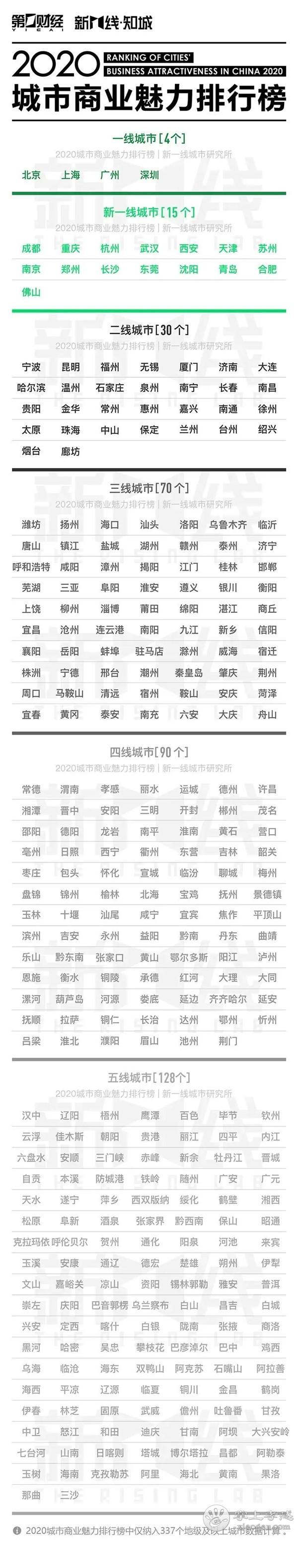 2020年中国城市分级名单发布!孝感位列...[图2]
