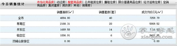 2020年6月18日孝感房产网签40套,成交均价7259元/㎡![图1]