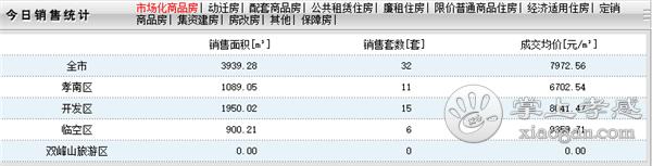 2020年6月20日孝感房产网签32套,成交均价7972元/㎡![图1]