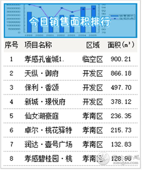 2020年6月20日孝感房产网签32套,成交均价7972元/㎡![图2]