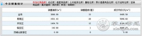 2020年6月24日孝感房产网签33套,成交均价6495元/㎡![图1]