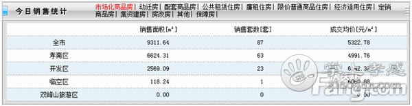2020年6月28日孝感房产网签87套,成交均价5322元/㎡![图1]