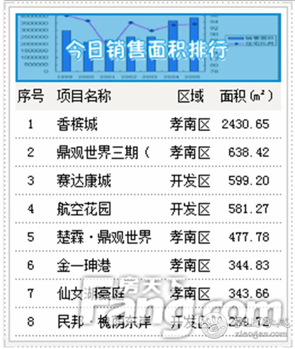2020年6月28日孝感房产网签87套,成交均价5322元/㎡![图3]