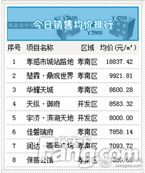 2020年6月28日孝感房产网签87套,成交均价5322元/㎡![图4]