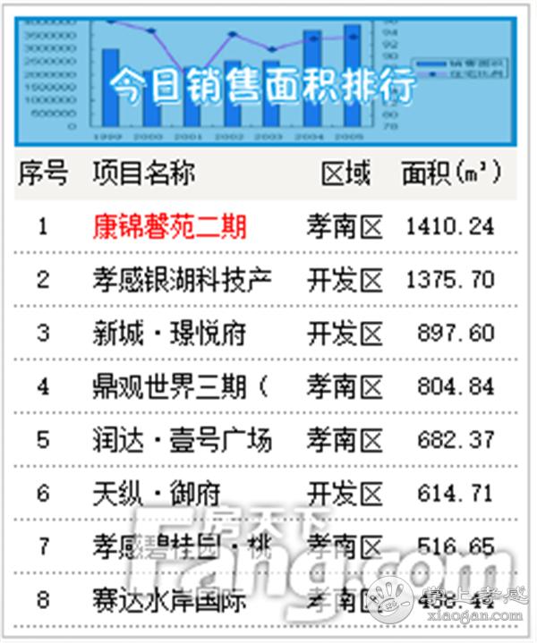 2020年6月29日孝感房产网签98套,成交均价5603元/㎡![图3]