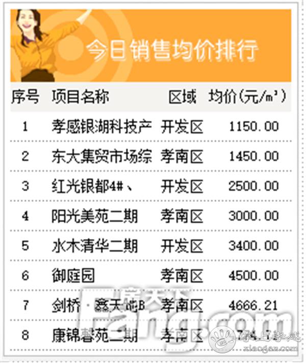 2020年6月29日孝感房产网签98套,成交均价5603元/㎡![图5]