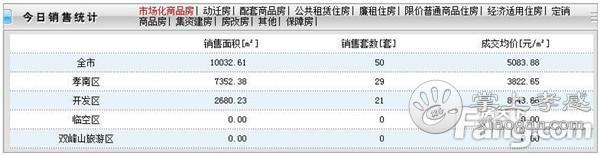 2020年7月22日孝感房产网签50套,成交均价5083元/㎡![图1]