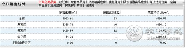 2020年7月28日孝感房产网签53套,成交均价4520元/㎡![图1]