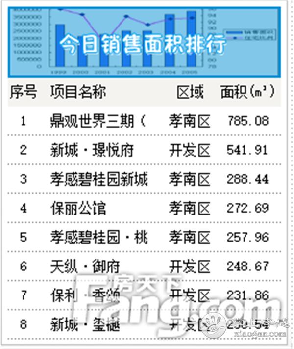 2020年7月30日孝感房产网签48套,成交均价6219元/㎡[图2]