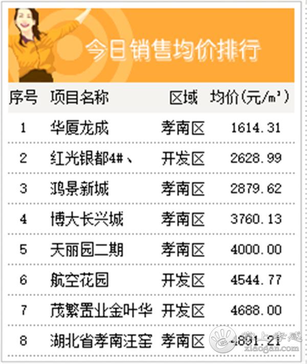 2020年7月30日孝感房产网签48套,成交均价6219元/㎡[图4]