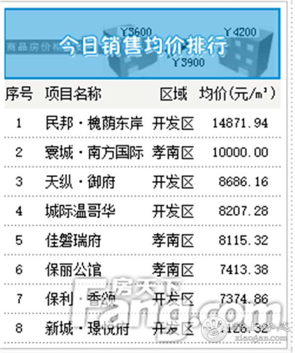 2020年7月30日孝感房产网签48套,成交均价6219元/㎡[图5]