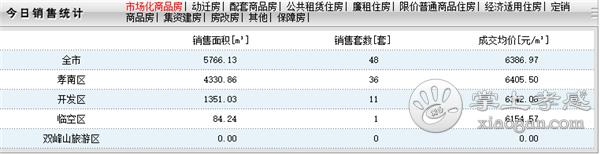 2020年7月31日孝感房产网签48套,成交均价6386元/㎡![图1]