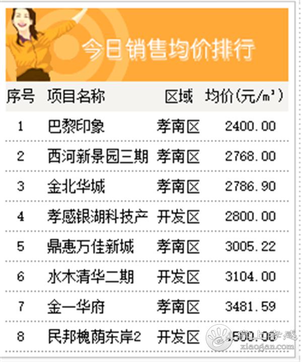 2020年8月12日孝感房产网签57套,成交均价5067元/㎡![图5]
