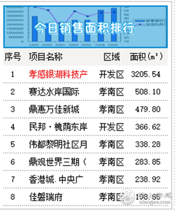2020年8月12日孝感房产网签57套,成交均价5067元/㎡![图3]