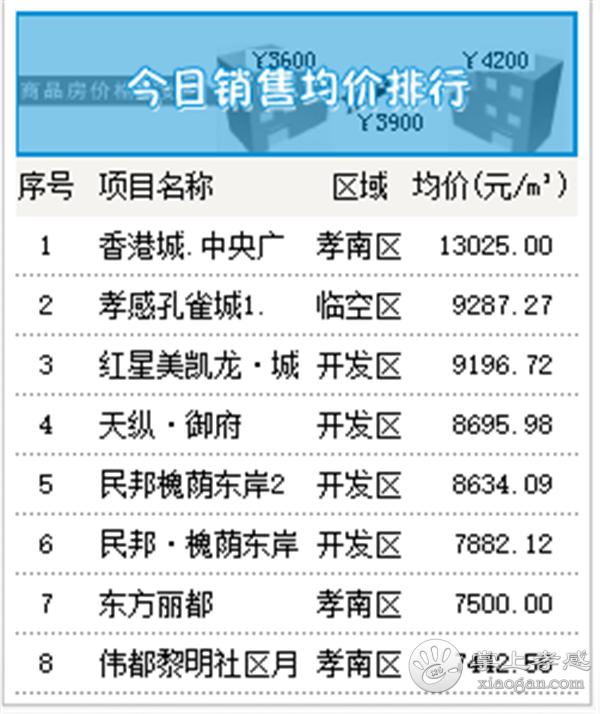 2020年8月12日孝感房产网签57套,成交均价5067元/㎡![图4]