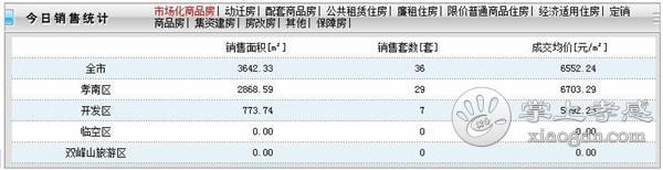 2020年9月3日甘肃11选5基本走势图房产网签36套,成交均价6552元/㎡![图1]