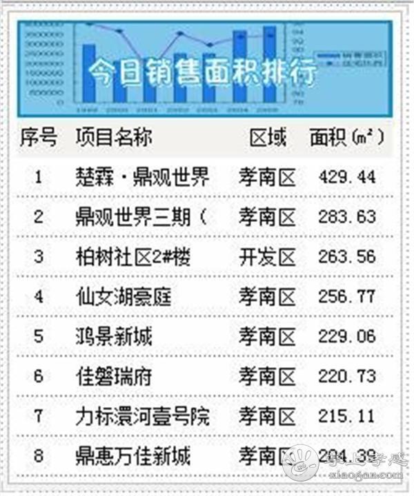 2020年9月3日甘肃11选5基本走势图房产网签36套,成交均价6552元/㎡![图3]