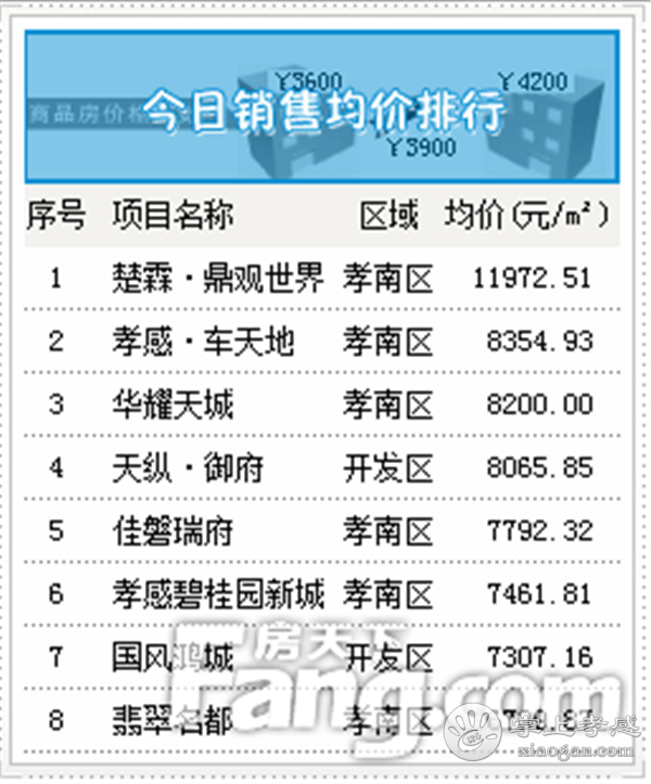 2020年9月3日甘肃11选5基本走势图房产网签36套,成交均价6552元/㎡![图4]