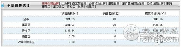 2020年9月4日甘肃11选5基本走势图房产网签28套,成交均价6043元/㎡[图1]