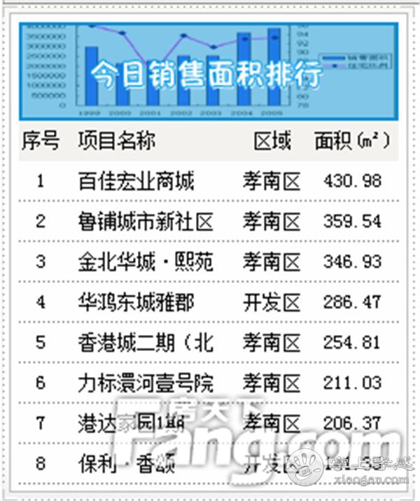 2020年9月4日甘肃11选5基本走势图房产网签28套,成交均价6043元/㎡[图2]