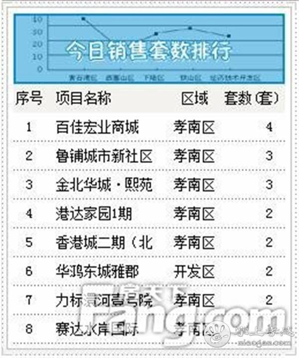 2020年9月4日甘肃11选5基本走势图房产网签28套,成交均价6043元/㎡[图3]
