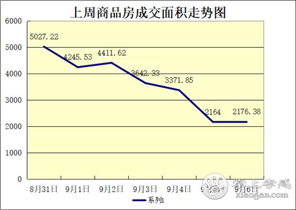 2020年8月31日—9月6日甘肃11选5基本走势图房产网签230套,均价6253元/㎡![图3]