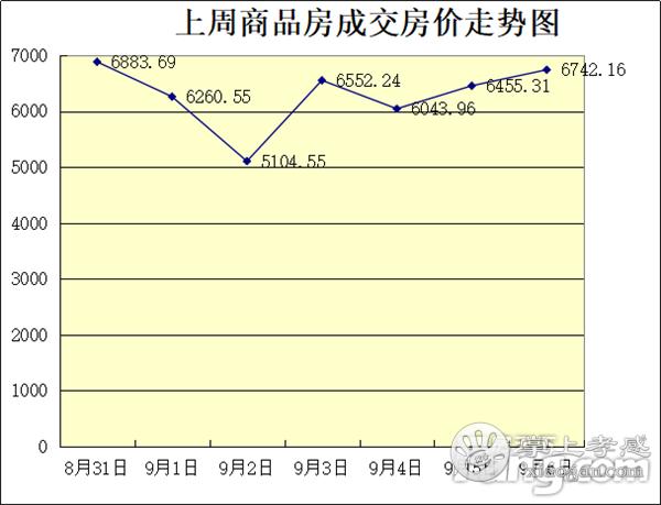 2020年8月31日—9月6日甘肃11选5基本走势图房产网签230套,均价6253元/㎡![图2]