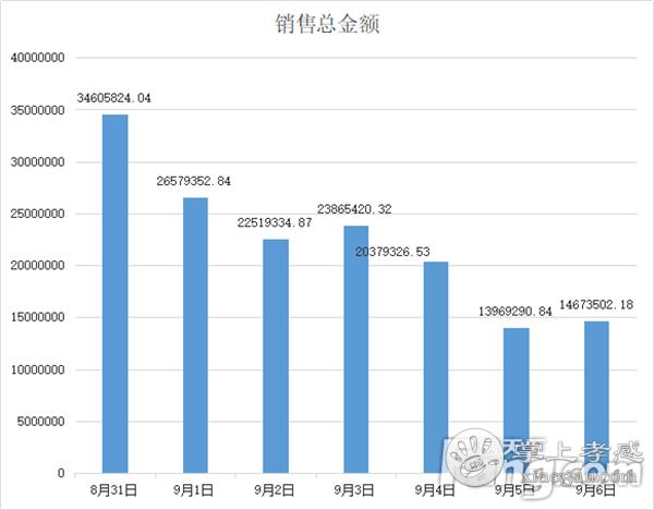 2020年8月31日—9月6日甘肃11选5基本走势图房产网签230套,均价6253元/㎡![图4]