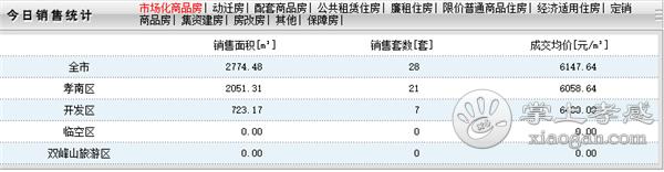 2020年9月8日甘肃11选5基本走势图房产网签28套,成交均价6147元/㎡![图1]