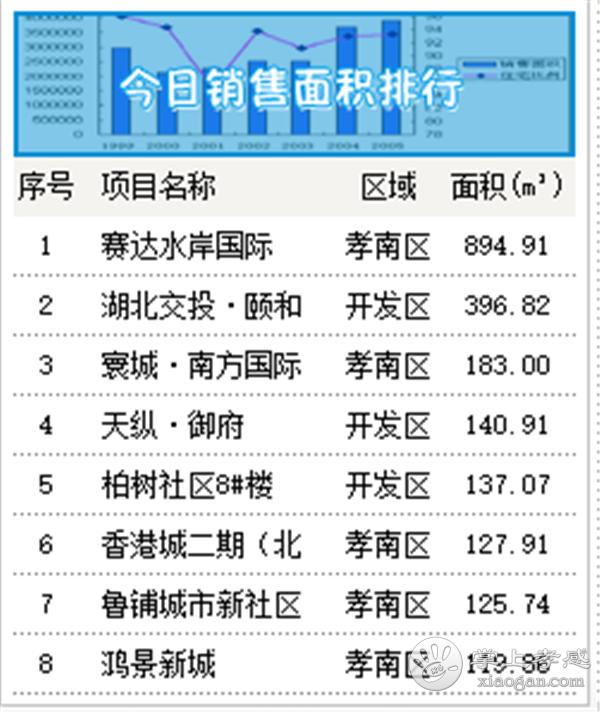 2020年9月8日甘肃11选5基本走势图房产网签28套,成交均价6147元/㎡![图3]