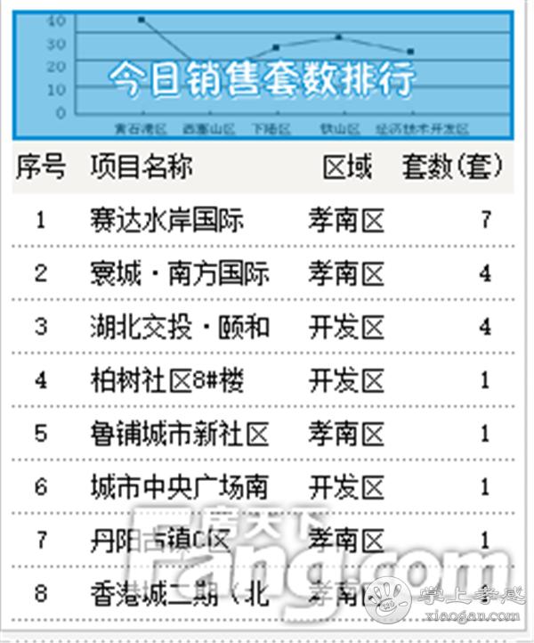 2020年9月8日甘肃11选5基本走势图房产网签28套,成交均价6147元/㎡![图2]