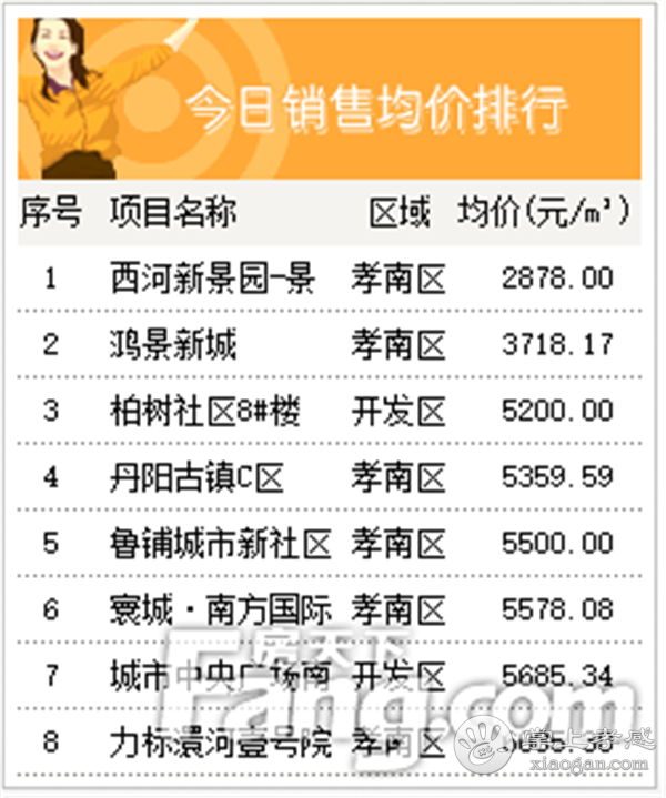 2020年9月8日甘肃11选5基本走势图房产网签28套,成交均价6147元/㎡![图4]