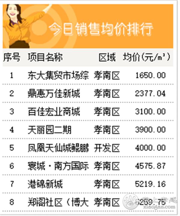 2020年9月9日甘肃11选5基本走势图房产网签44套,成交均价5620元/㎡![图4]