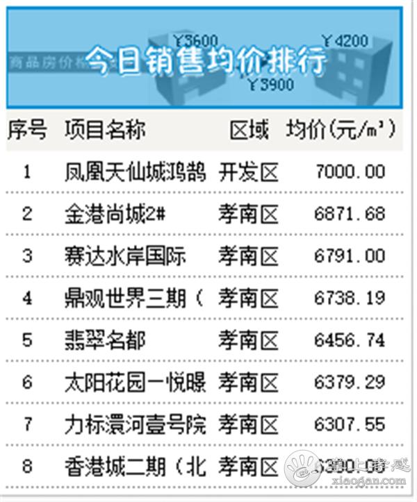 2020年9月9日甘肃11选5基本走势图房产网签44套,成交均价5620元/㎡![图5]