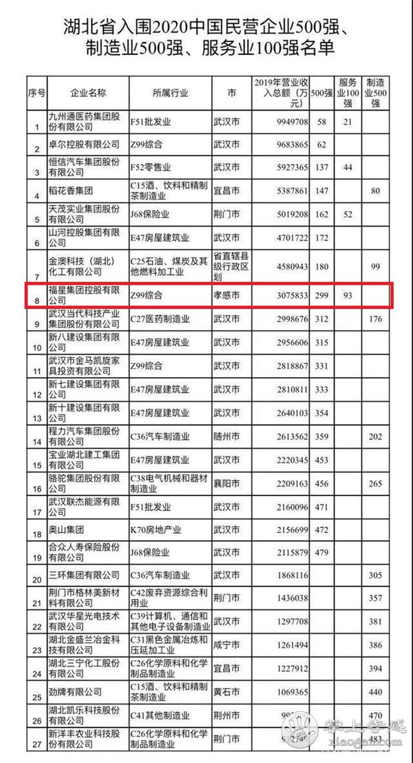 2020中国民营企业500强名单出炉!汉川一企业上榜![图1]