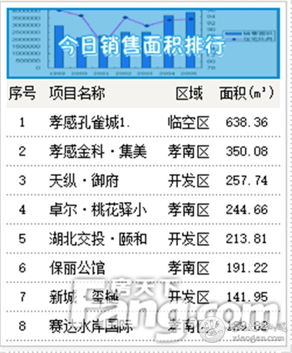 2020年9月12日甘肃11选5基本走势图房产网签27套,成交均价6700元/㎡![图3]