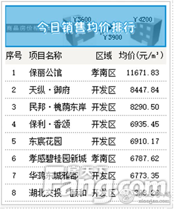 2020年9月12日甘肃11选5基本走势图房产网签27套,成交均价6700元/㎡![图5]
