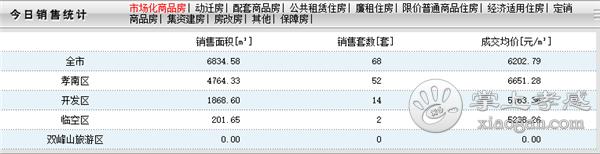 2020年9月14日甘肃11选5基本走势图房产网签68套,成交均价6202元/㎡![图1]