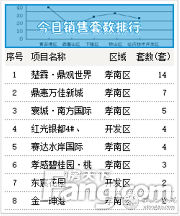 2020年9月14日甘肃11选5基本走势图房产网签68套,成交均价6202元/㎡![图2]