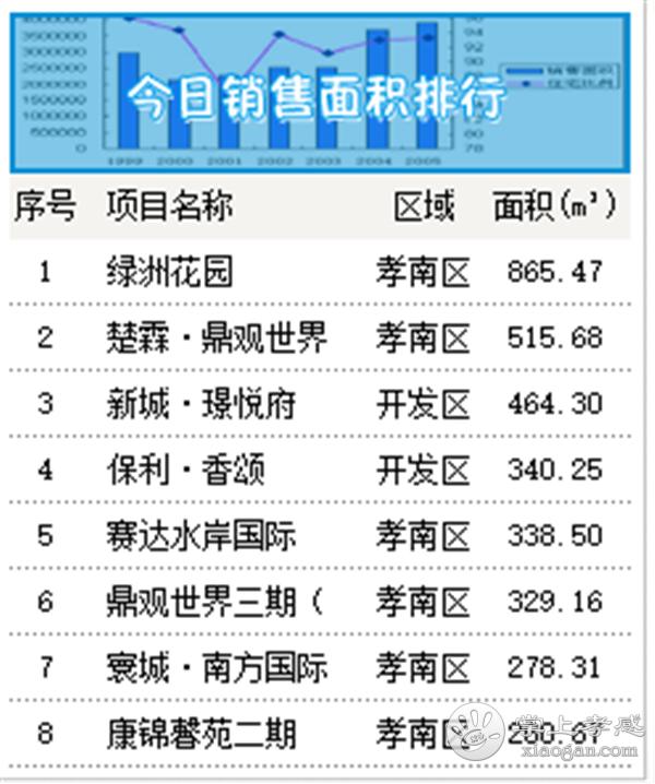 2020年9月15日甘肃11选5基本走势图房产网签55套,成交均价6440元/㎡![图2]