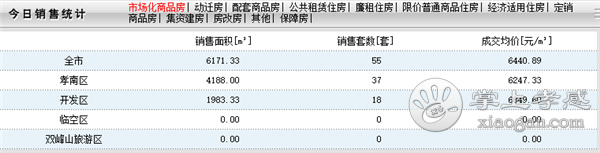 2020年9月15日甘肃11选5基本走势图房产网签55套,成交均价6440元/㎡![图1]