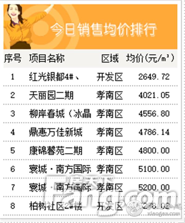 2020年9月15日甘肃11选5基本走势图房产网签55套,成交均价6440元/㎡![图4]