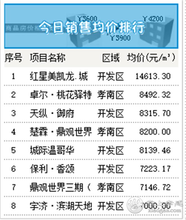 2020年9月15日甘肃11选5基本走势图房产网签55套,成交均价6440元/㎡![图5]