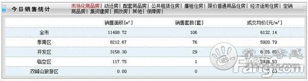 2020年9月30日孝感房产网签106套,成交均价6132元/㎡![图1]