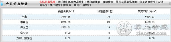 2020年10月8日孝感房产网签34套,成交均价6834.91元/㎡![图1]